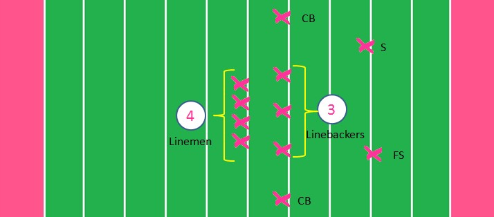 what is the 4-3 defense in football