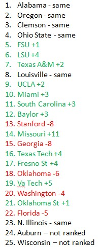 ap poll ranking changes